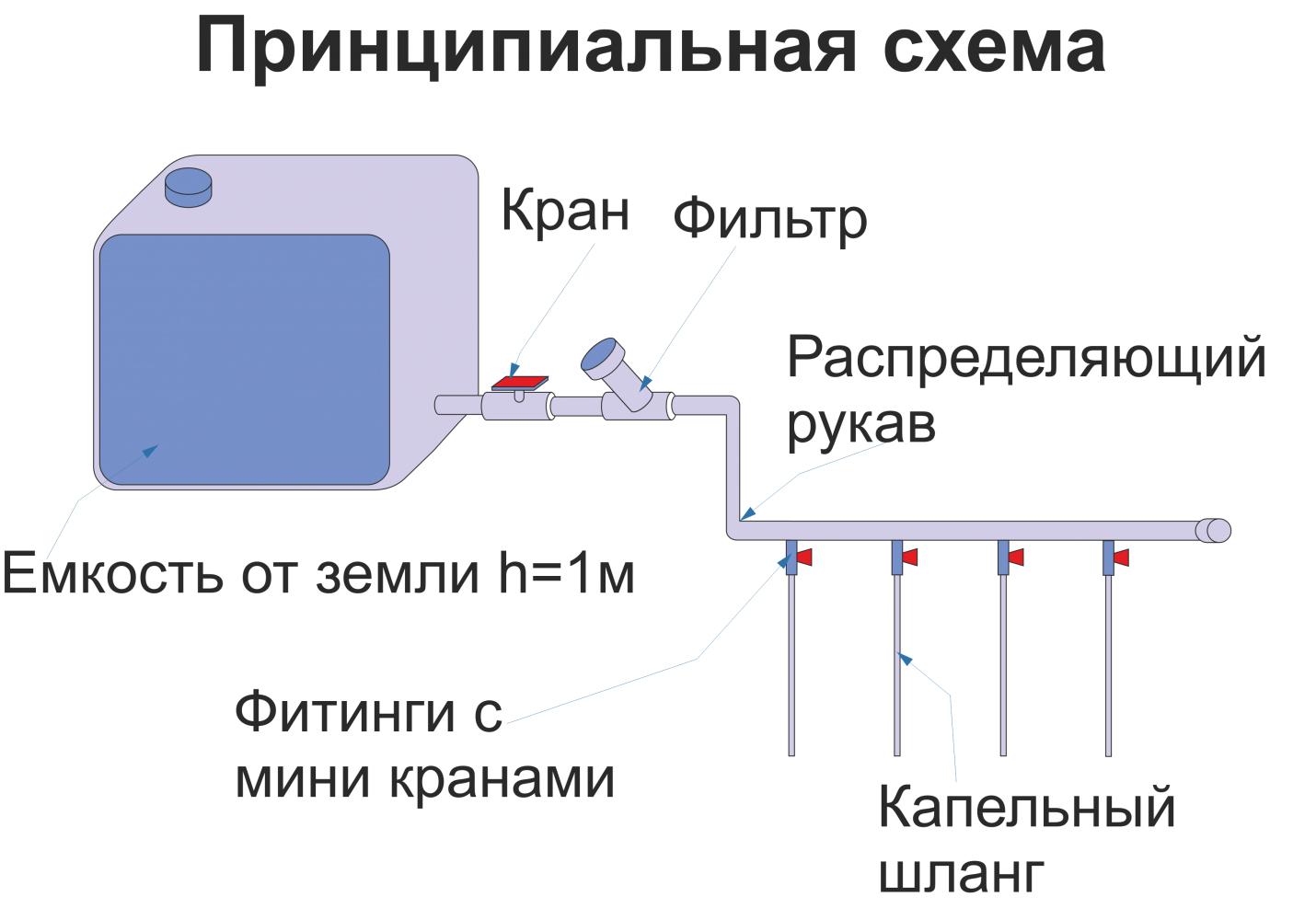 Схема капельного полива с таймером