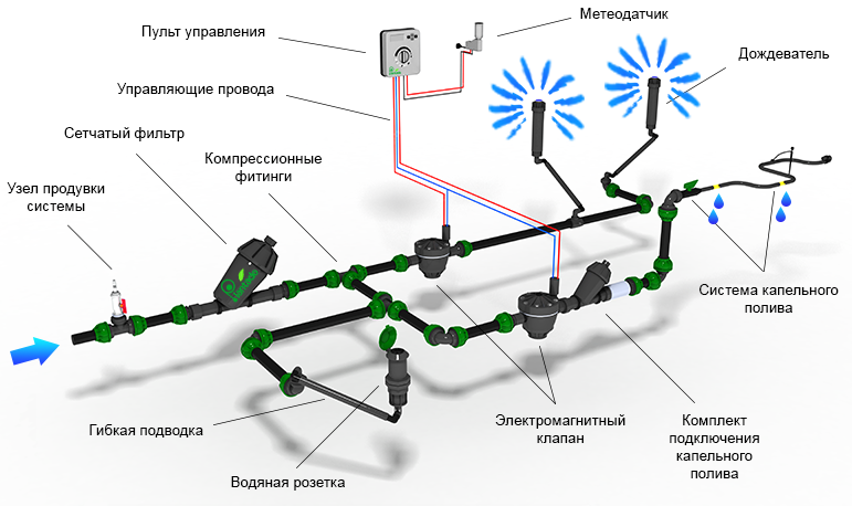 Как сделать оросительную систему