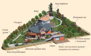 планирование зон на участке